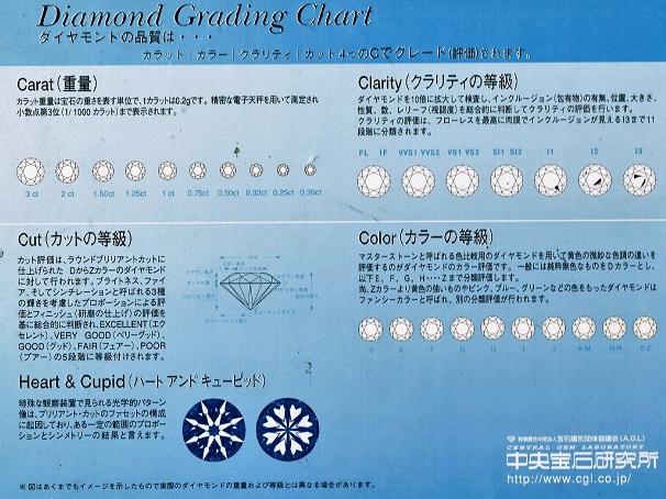 クロムハーツのダイヤの品質【クロムハーツの修理&カスタム情報】