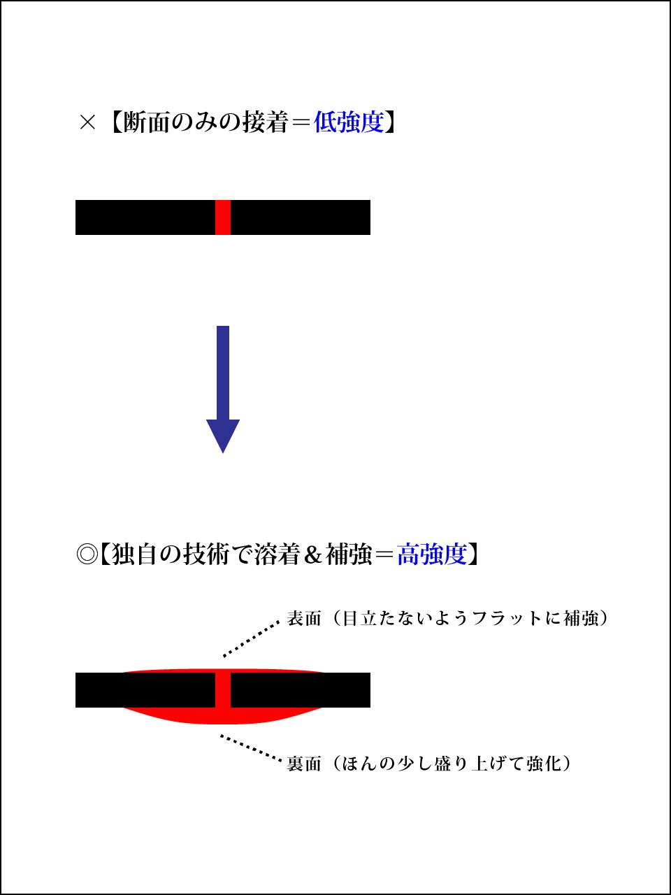 アセテートメガネ補修図
